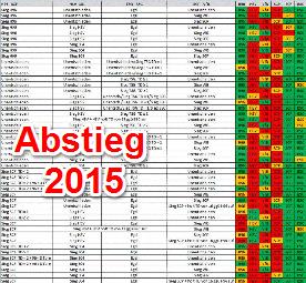 Spielplan Abstiegskampf Bundesliga 2014 2015