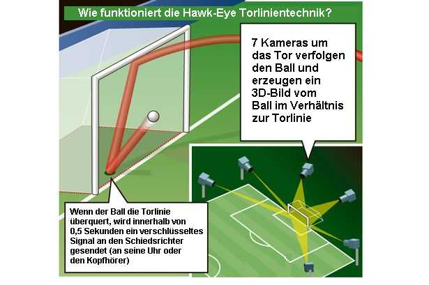 Bundesliga Torlinien Technik