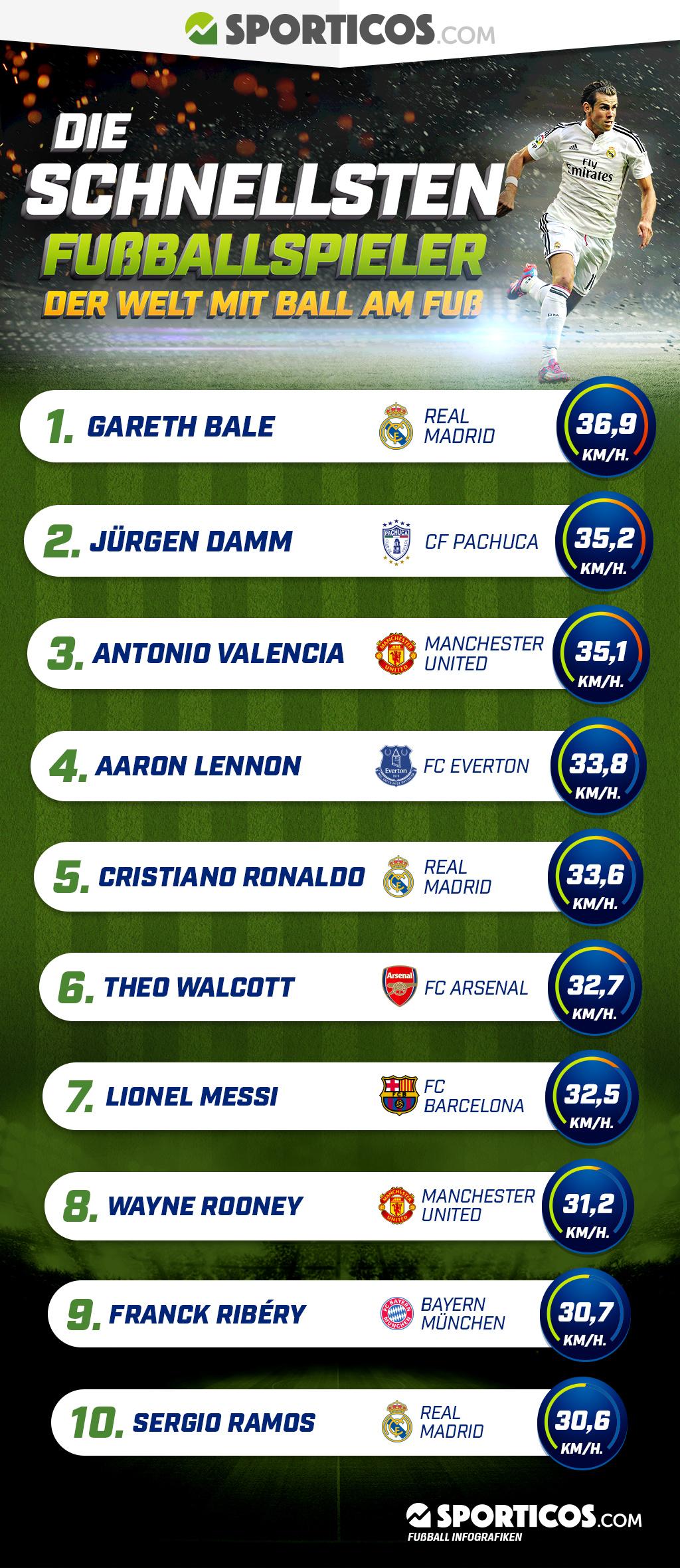 Der schnellste Fußballspieler der Welt